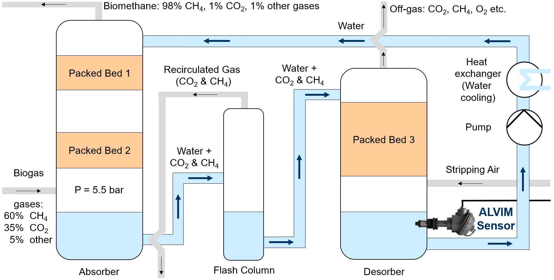 Scheme of absorber / desorber water loop of the biogas upgrading plant