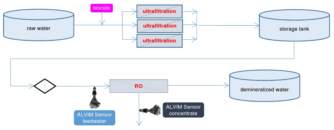 Bacteria detection (biofilm monitor) in reverse osmosis (RO)