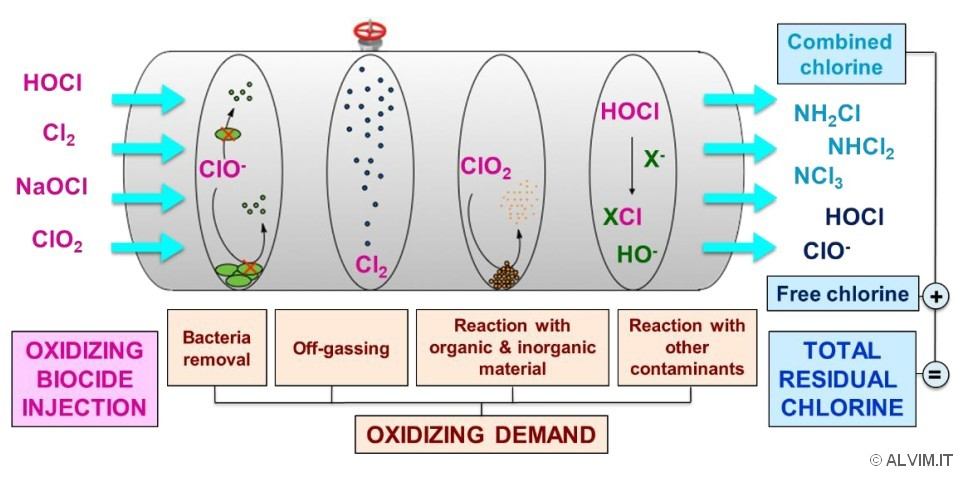 Oxidizing demand and residual chlorine